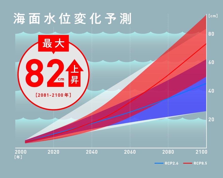 海面水位変化予測